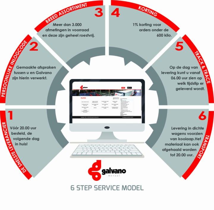 6 Step Service Model Jpg Afbeelding